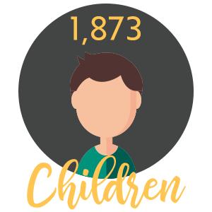 Children Served